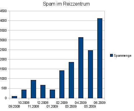 Reizzentrum-Spam