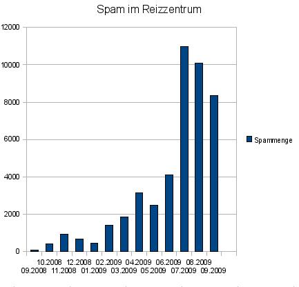 Spam im Reizzentrum